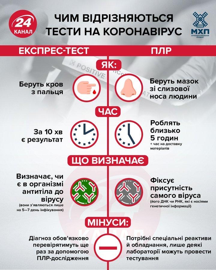 У чому полягає різниця між тестами на коронавірус / Інфографіка 24 каналу