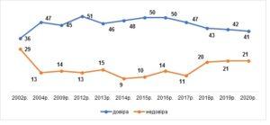 Графік 1. Динаміка рівня довіри і рівня недовіри до соціологічних центрів  з 2002 до 2020 рр., %
